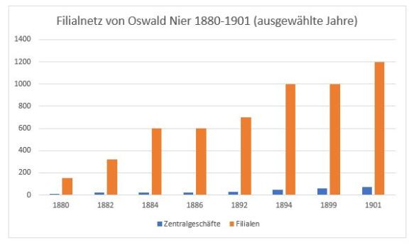 02a - Graphik Filialnetz Oswald Nier