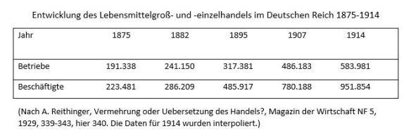 03_Tabelle Lebensmitteleinzelhandel 1875-1914