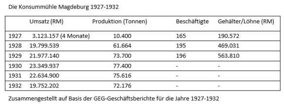 Tabelle 01_Konsummühle Magdeburg 1927-1932