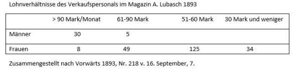 05_Lohnverhältnisse des Verkaufspersonals im Magazin A. Lubasch 1893
