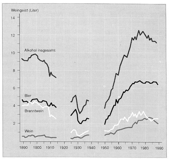 03_Tappe_1995_p225_Alkoholverbrauch_Deutschland_1890-1989