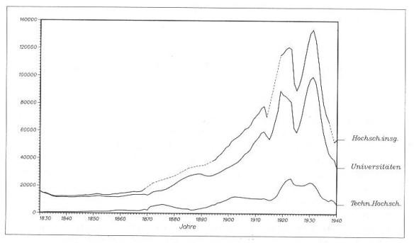 03_Titze_1989_210_Studenten_Universitäten_Hochschulen_Statistik_Schaubild