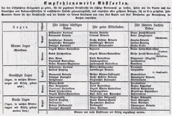 05_Der Obstzüchter_01_1903_p016_Obst_Obstbau_Standardisierung_Obstsorten
