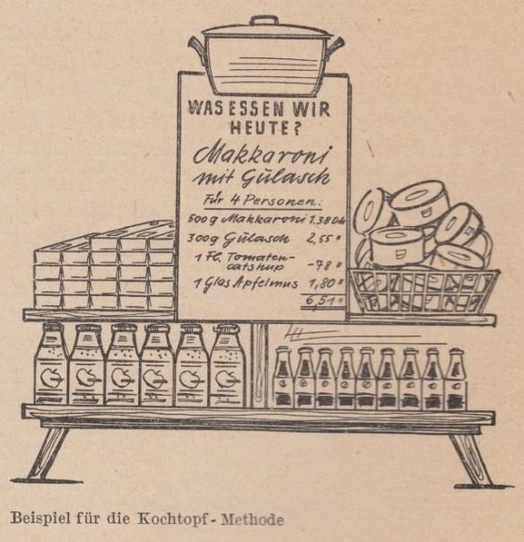 20_Mader_1960_p69_DDR_Einzelhandel_Selbstbedienung_Werbemittel_Kochtopfmethode