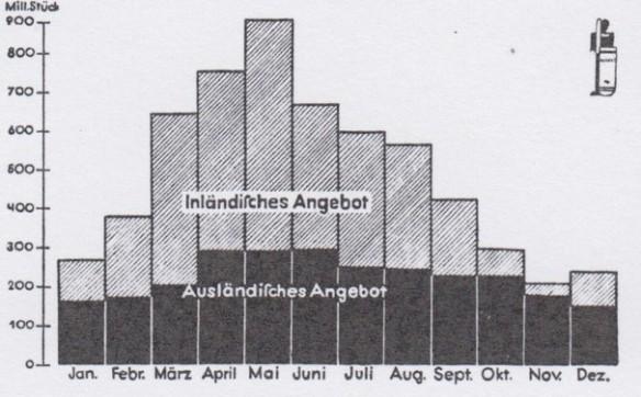 05_Blätter für landwirtschaftliche Marktforschung_02_1931-32_p311_Eier_Saisonalität_Statistik_Schaubild