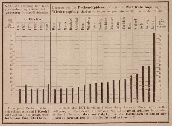 020_Löhnert_1876_p06_Impfung_Pocken_Statistik_Schaubild