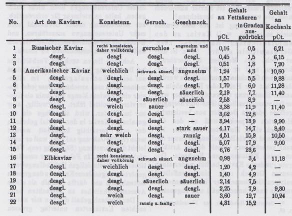 076_Zeitschrift fuer Fleisch- und Milchhygiene_04_1893-94_p022_Nahrungsmittelkontrolle_Kaviar_Nahrungsmittechemie