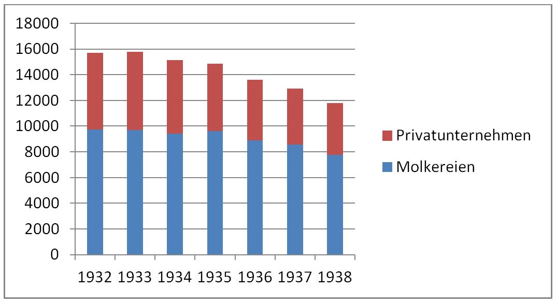 02_Nitsch_1957_p36_Molkereien_Kaeseproduzenten_Statistik_Rationalisierung