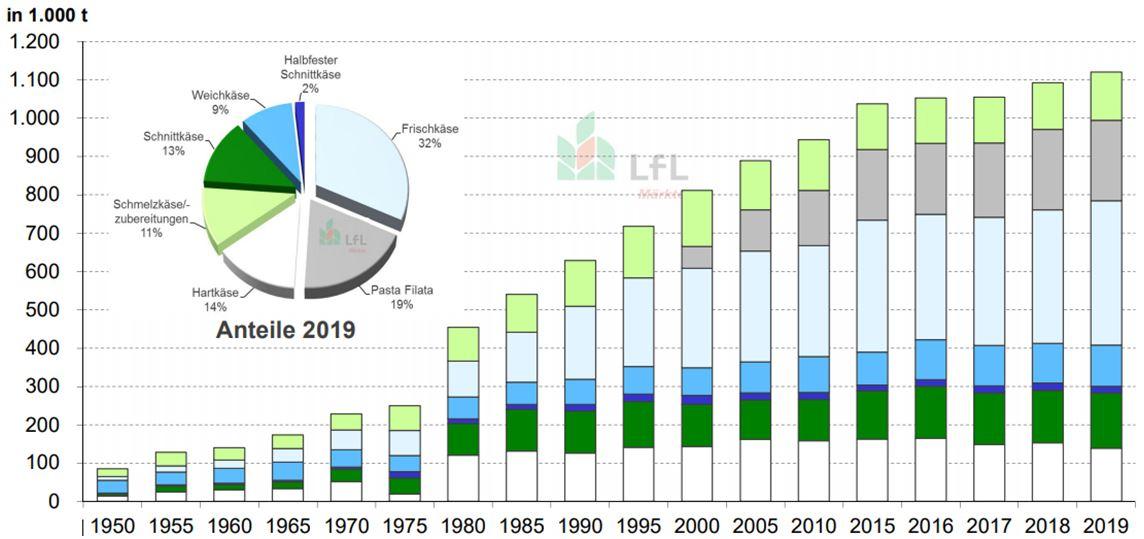 17_Statistik Milchwirtschaft 2019_BLL_2020_p28_Kaeseproduktion_Bayern_Kaesesorten_Statistik