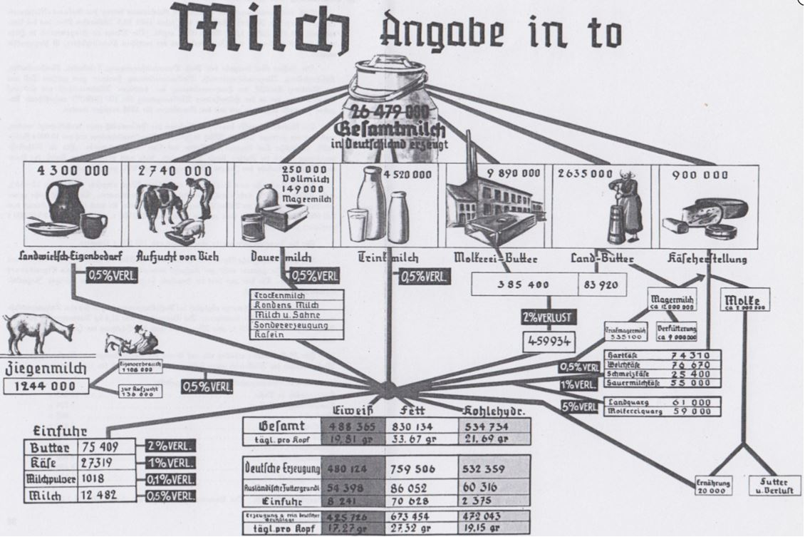 02_Schweigart_1937_TafelI_Milch_Molke_Kaese_Butter_Schaubild_Stoffbilanz_Statistik
