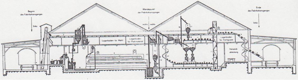 04_Die Milchwissenschaft_01_1946_p57_Migetti_Produktionsstaette_Fließfertigung_Fuerth
