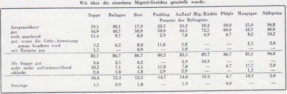 09_Die Milchwissenschaft_02_1946_p80_Migetti_Konsumentenbefragung_GfK_Gesellschaft-fuer-Konsumforschung_Naehrmittel