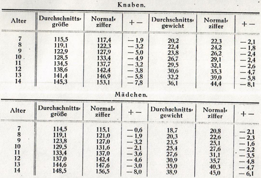 14_Jaenicke_1921_p183_Kinder_Gewicht_Koerperlaenge_Koerper_Apolda_Tabelle_Statistik