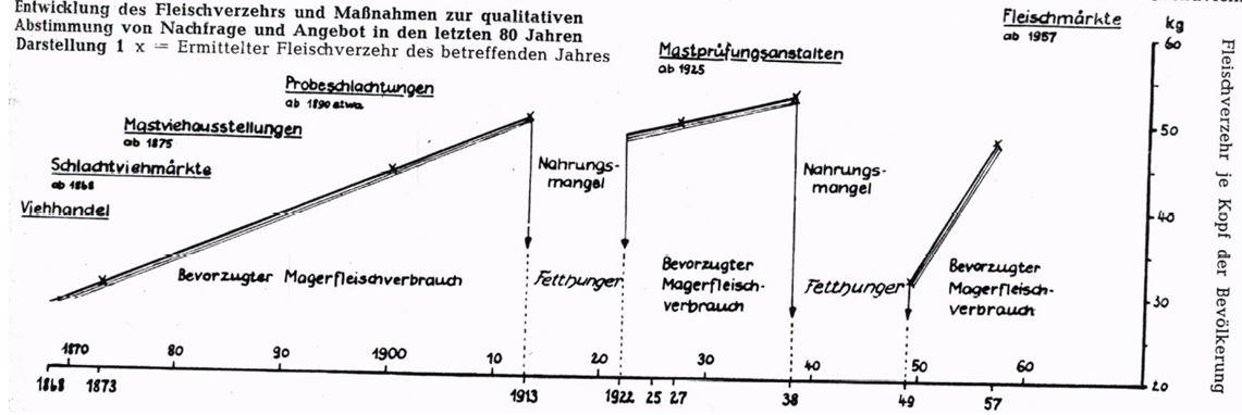 20_Schoen_1957_p537_Fleisch_Fleischverbrauch_Magerfleisch_Hunger_Schaubild