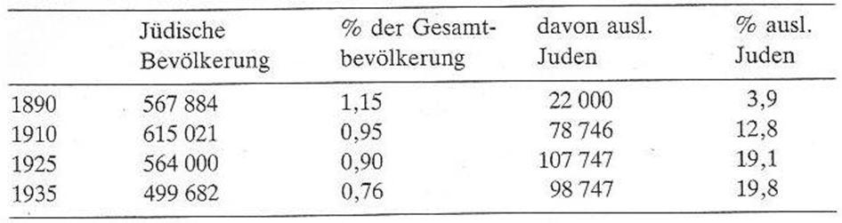 01_Richarz_Hg_1982_p14_Juden_Deutsches-Reich_Statistik_Religion
