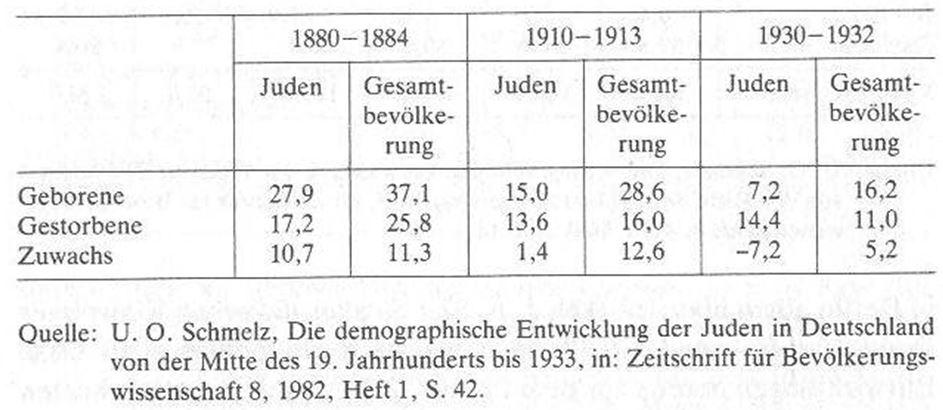 03_Barkai_1986_p333_Mortalitaet_Natalitaet_Juden_Deutsches-Reich_Statistik