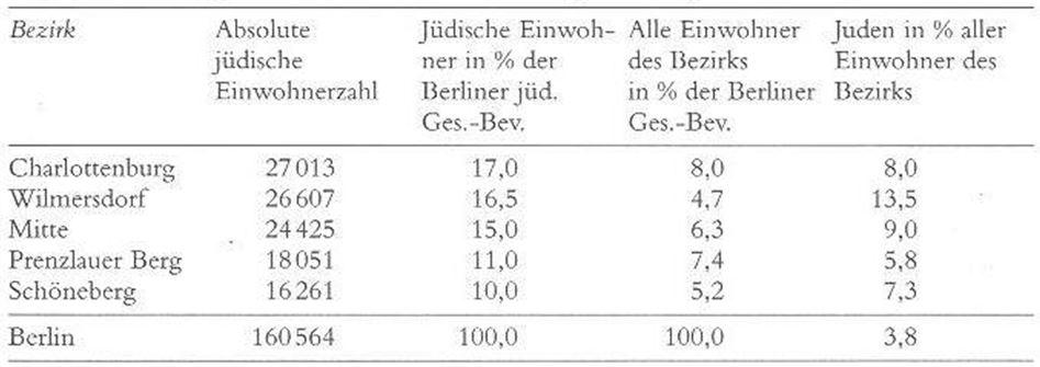 05_Liepach_1996_p073_Juden_Berlin_Verwaltungsbezirke_Statistik_1933