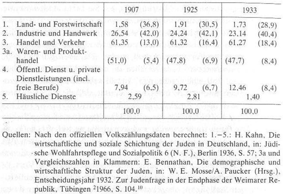 06_Barkai_1986_p333_Beschaeftigung_Juden_Deutsches-Reich_Statistik