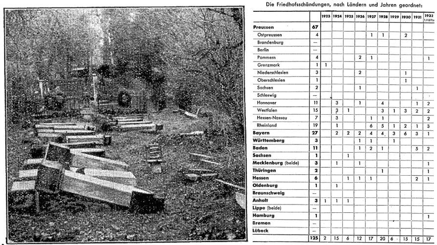 16_C.V.-Zeitung_Monatsausgabe_1926_Nr03_p21_Ebd_1930_Nr07_p40_Antisemitismus_Friedhofsschaendung_Erfurt_Statistik